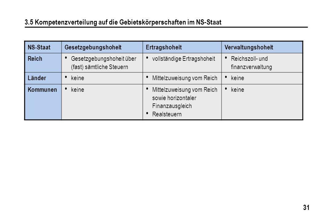 31 3.5 Kompetenzverteilung auf die Gebietskörperschaften im NS-Staat NS-StaatGesetzgebungshoheitErtragshoheitVerwaltungshoheit Reich Gesetzgebungshohe