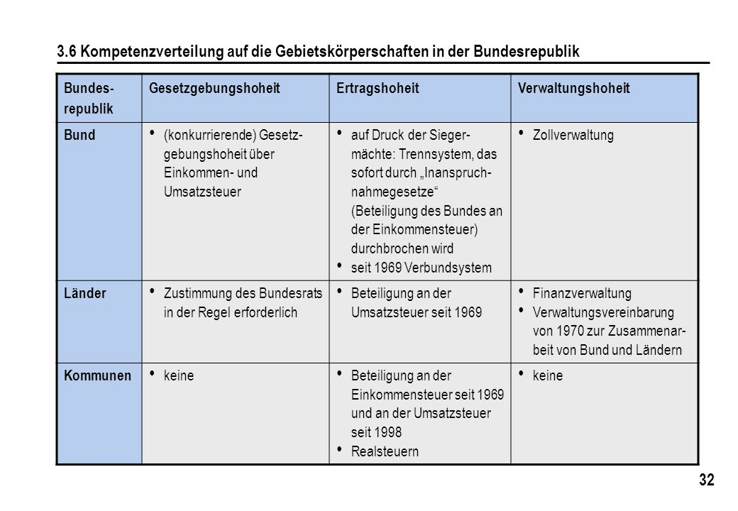 32 3.6 Kompetenzverteilung auf die Gebietskörperschaften in der Bundesrepublik Bundes- republik GesetzgebungshoheitErtragshoheitVerwaltungshoheit Bund