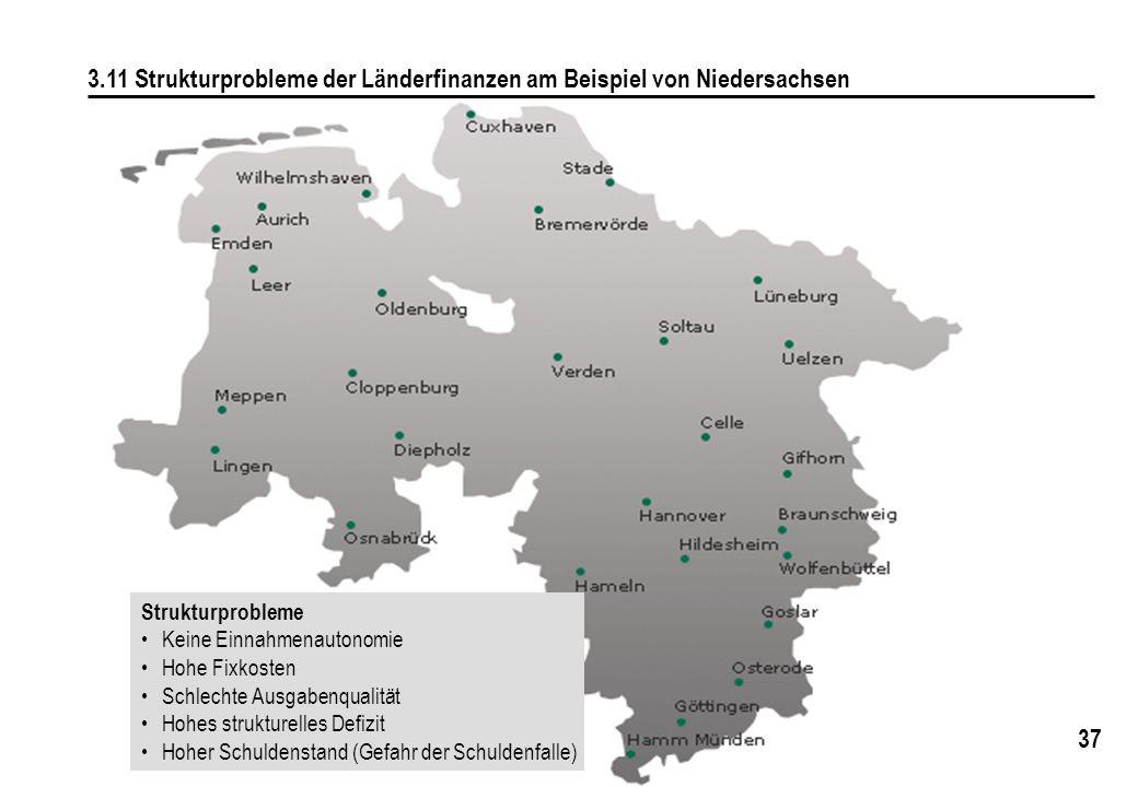37 3.11 Strukturprobleme der Länderfinanzen am Beispiel von Niedersachsen Strukturprobleme Keine Einnahmenautonomie Hohe Fixkosten Schlechte Ausgabenq