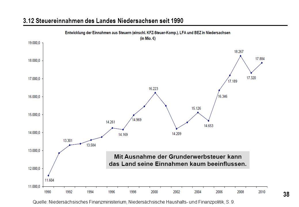 38 3.12 Steuereinnahmen des Landes Niedersachsen seit 1990 Quelle: Niedersächsisches Finanzministerium, Niedersächsische Haushalts- und Finanzpolitik,