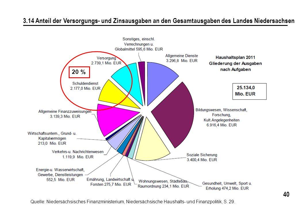 40 3.14 Anteil der Versorgungs- und Zinsausgaben an den Gesamtausgaben des Landes Niedersachsen 20 % Quelle: Niedersächsisches Finanzministerium, Nied