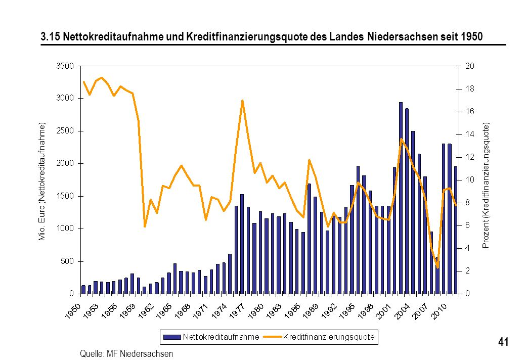 41 3.15 Nettokreditaufnahme und Kreditfinanzierungsquote des Landes Niedersachsen seit 1950 Mio. Euro (Nettokreditaufnahme) Prozent (Kreditfinanzierun