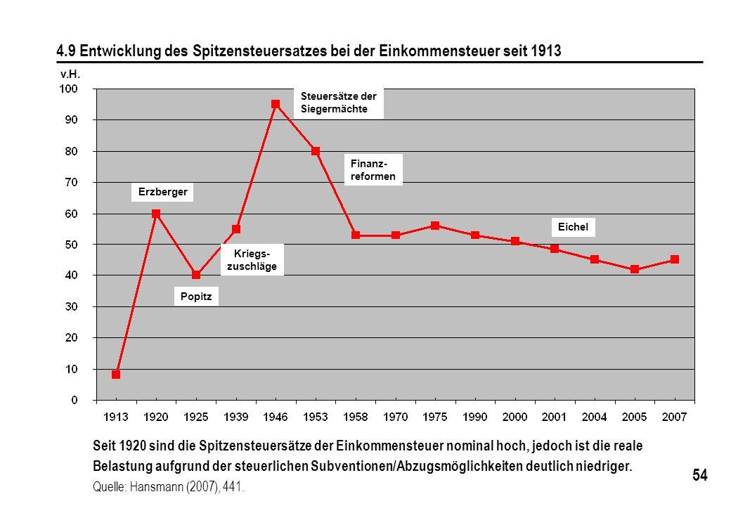 54 v.H. 4.9 Entwicklung des Spitzensteuersatzes bei der Einkommensteuer seit 1913 Seit 1920 sind die Spitzensteuersätze der Einkommensteuer nominal ho