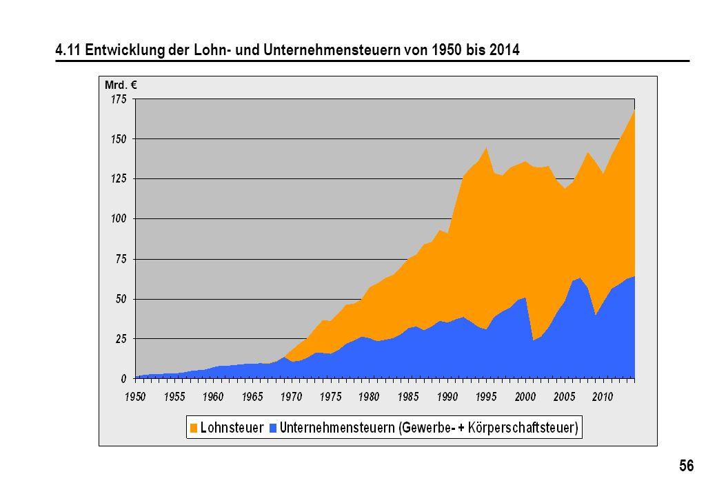 56 4.11 Entwicklung der Lohn- und Unternehmensteuern von 1950 bis 2014 Mrd. €