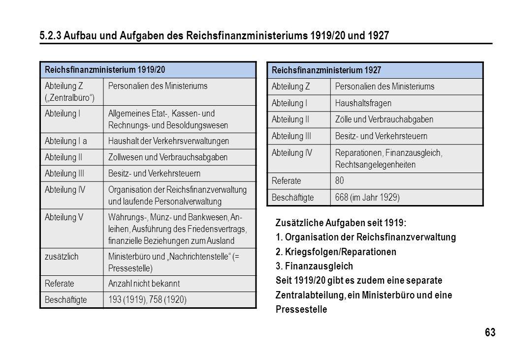 63 5.2.3 Aufbau und Aufgaben des Reichsfinanzministeriums 1919/20 und 1927 Reichsfinanzministerium 1927 Abteilung ZPersonalien des Ministeriums Abteil