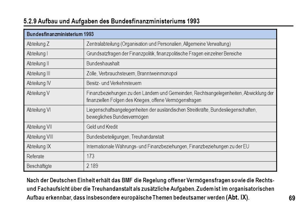 69 5.2.9 Aufbau und Aufgaben des Bundesfinanzministeriums 1993 Bundesfinanzministerium 1993 Abteilung ZZentralabteilung (Organisation und Personalien,