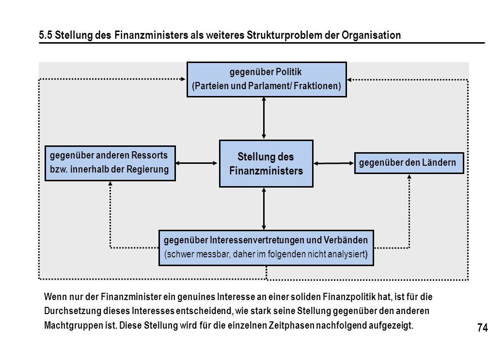 74 5.5 Stellung des Finanzministers als weiteres Strukturproblem der Organisation gegenüber anderen Ressorts bzw. innerhalb der Regierung gegenüber de
