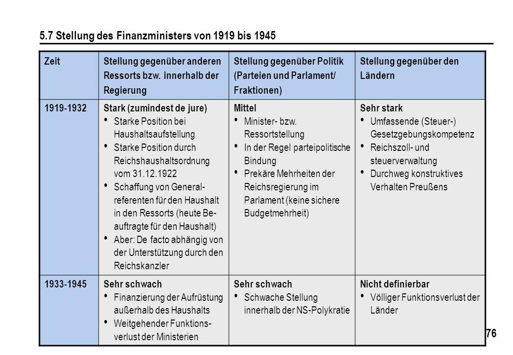 76 5.7 Stellung des Finanzministers von 1919 bis 1945 Zeit Stellung gegenüber anderen Ressorts bzw. innerhalb der Regierung Stellung gegenüber Politik