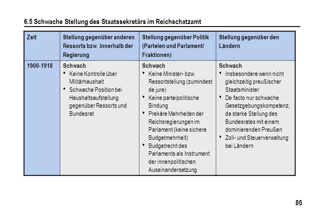 85 6.5 Schwache Stellung des Staatssekretärs im Reichschatzamt Zeit Stellung gegenüber anderen Ressorts bzw. innerhalb der Regierung Stellung gegenübe