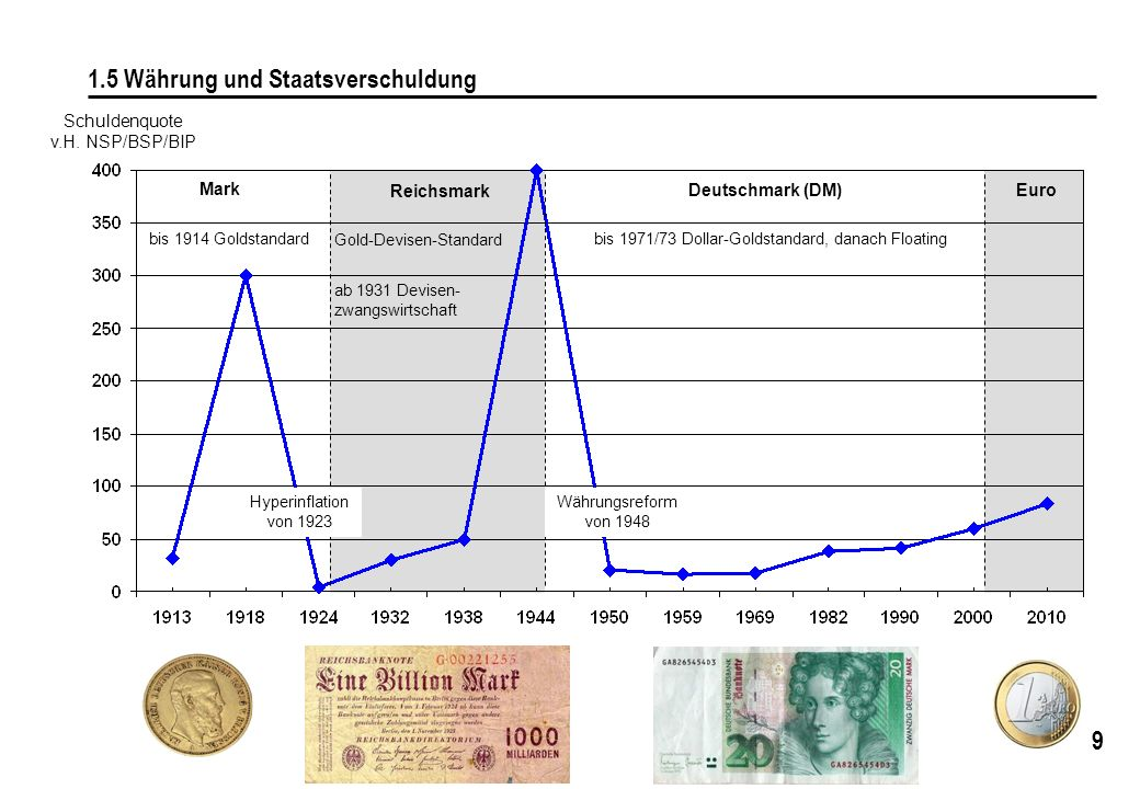 9 1.5 Währung und Staatsverschuldung Schuldenquote v.H. NSP/BSP/BIP Mark Reichsmark Deutschmark (DM) Euro bis 1971/73 Dollar-Goldstandard, danach Floa