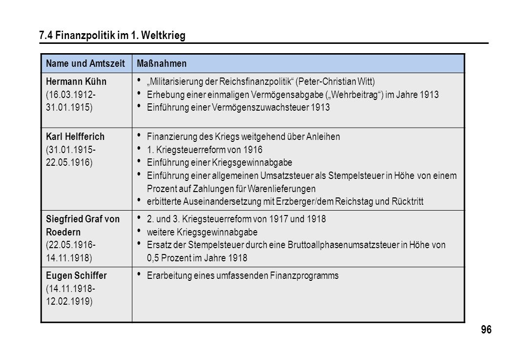 """96 7.4 Finanzpolitik im 1. Weltkrieg Name und AmtszeitMaßnahmen Hermann Kühn (16.03.1912- 31.01.1915) """"Militarisierung der Reichsfinanzpolitik"""" (Peter"""