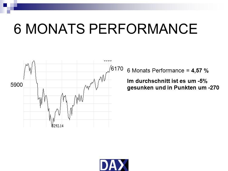 6 MONATS PERFORMANCE 5900 6 Monats Performance = 4,57 % Im durchschnitt ist es um -5% gesunken und in Punkten um -270 5900 6170
