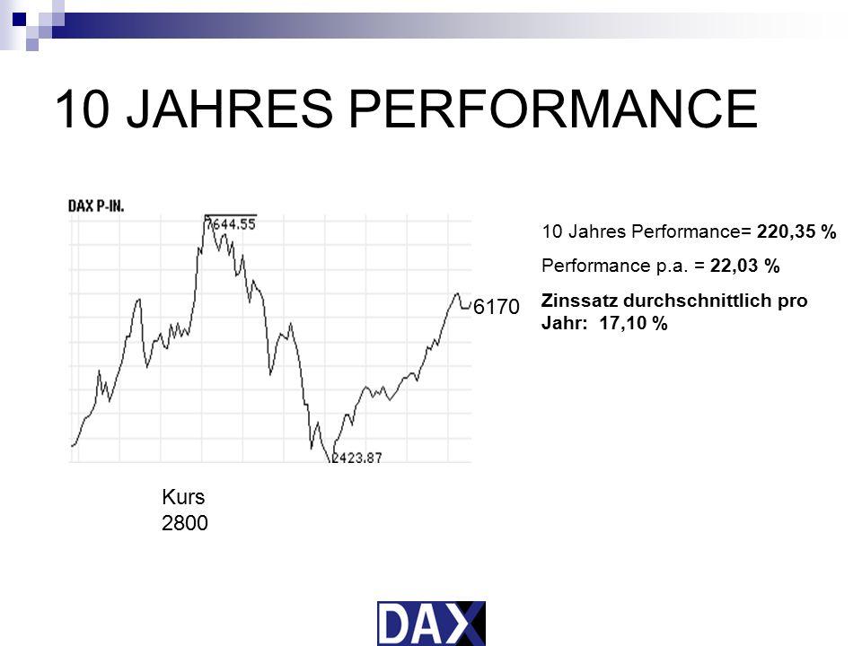 5 JAHRES PERFORMANCE 5000 6170 5 Jahres Performance= 23,4 % Performance p.a = 4,68 % Zinssatz durchschnittlich pro Jahr: 4,32 %