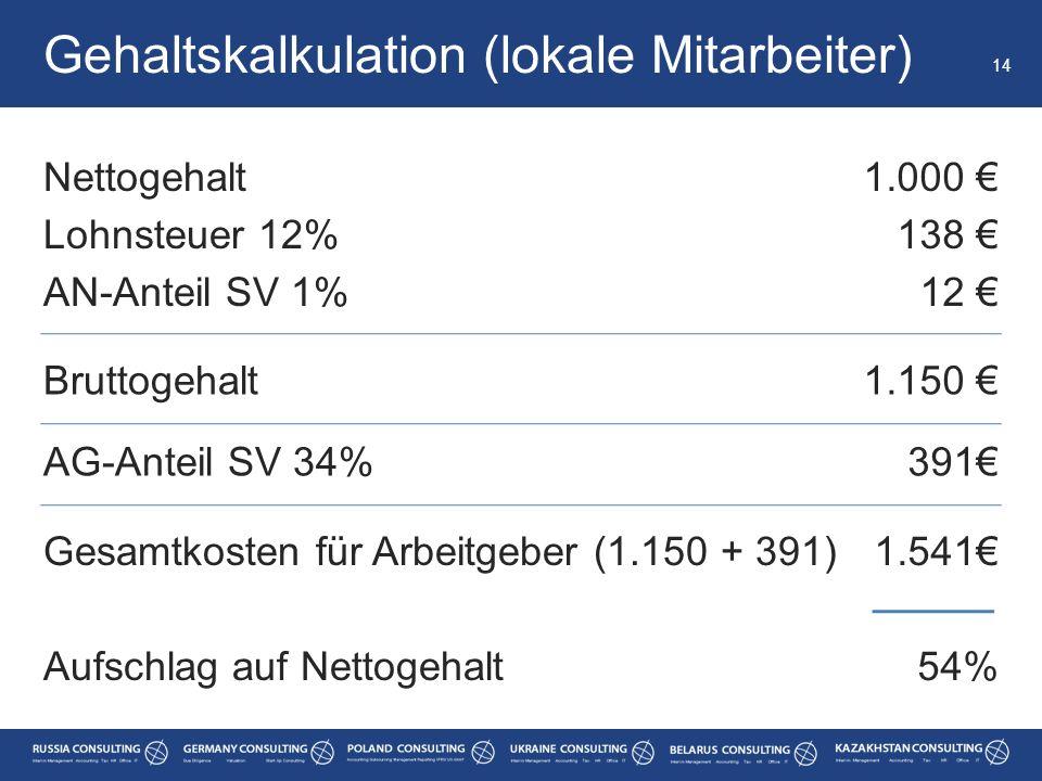 Nettogehalt Lohnsteuer 12% AN-Anteil SV 1% Gehaltskalkulation (lokale Mitarbeiter) 14 1.000 € 138 € 12 € Bruttogehalt1.150 € AG-Anteil SV 34%391€ Gesa