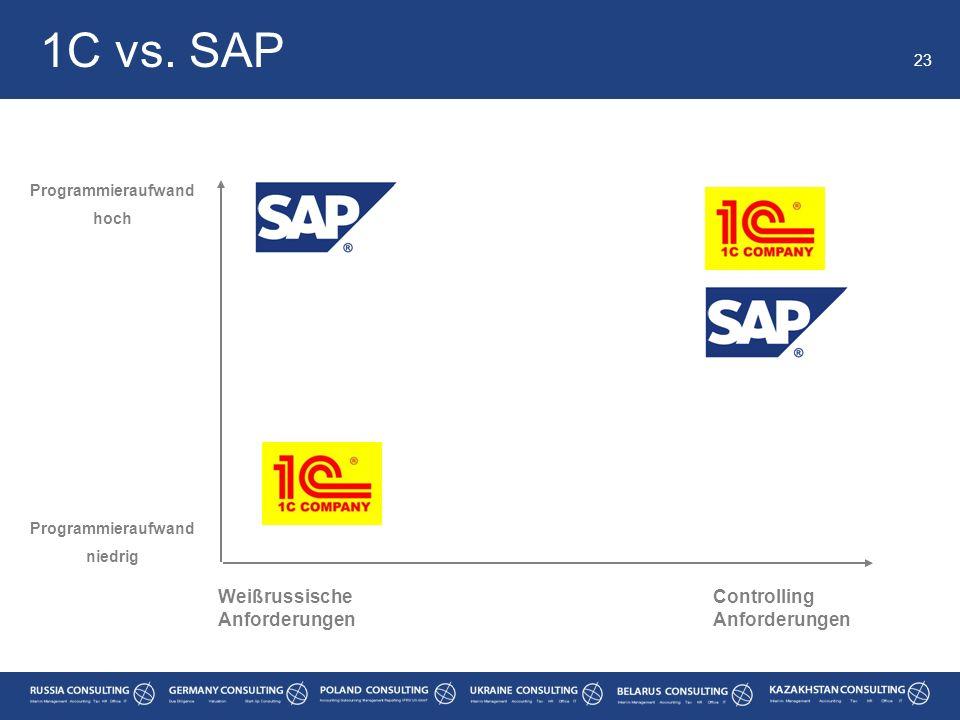 1C vs. SAP 23 Weißrussische Anforderungen Controlling Anforderungen Programmieraufwand hoch Programmieraufwand niedrig