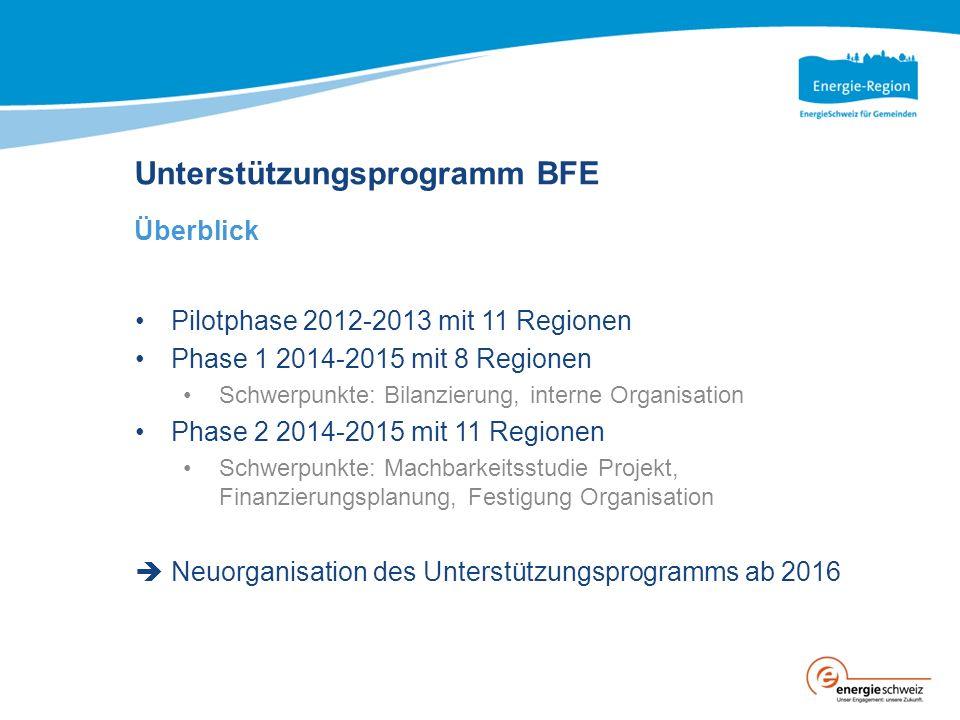 Unterstützungsprogramm BFE Überblick Pilotphase 2012-2013 mit 11 Regionen Phase 1 2014-2015 mit 8 Regionen Schwerpunkte: Bilanzierung, interne Organisation Phase 2 2014-2015 mit 11 Regionen Schwerpunkte: Machbarkeitsstudie Projekt, Finanzierungsplanung, Festigung Organisation  Neuorganisation des Unterstützungsprogramms ab 2016