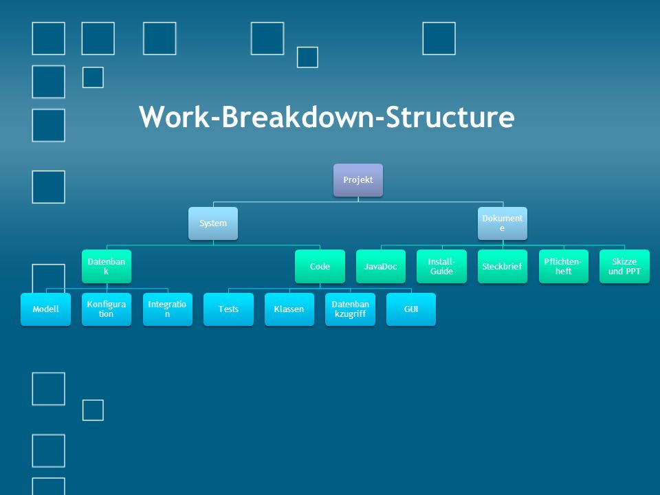 Work-Breakdown-Structure ProjektSystem Datenban k Modell Konfigura tion Integratio n CodeTestsKlassen Datenban kzugriff GUI Dokument e JavaDoc Install- Guide Steckbrief Pflichten- heft Skizze und PPT