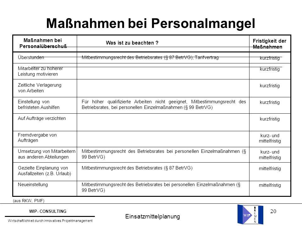 20 Maßnahmen bei Personalmangel Maßnahmen bei Personalüberschuß Was ist zu beachten ? Fristigkeit der Maßnahmen Überstunden Mitarbeiter zu höherer Lei