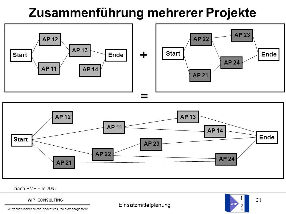 21 Zusammenführung mehrerer Projekte Start Ende AP 23 AP 24 AP 21 AP 22 StartEnde AP 12 AP 14 AP 11 AP 13 + = Start Ende AP 12 AP 14 AP 11 AP 13 AP 23