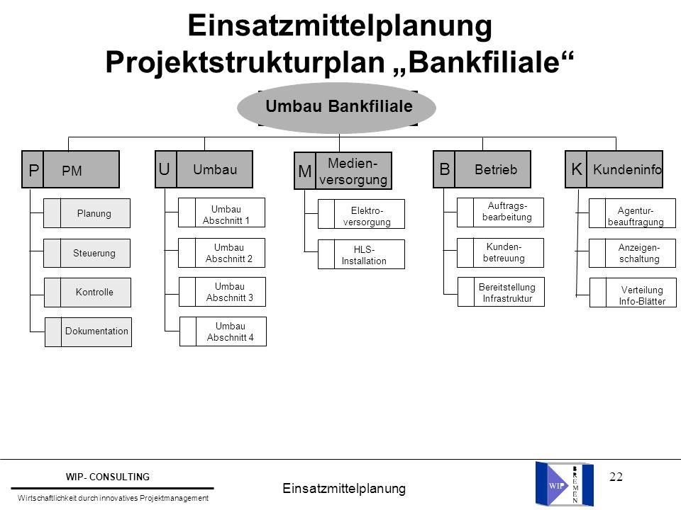 """22 Einsatzmittelplanung Projektstrukturplan """"Bankfiliale"""" PM Medien- versorgung B Betrieb M Umbau U K Kundeninfo Agentur- beauftragung Anzeigen- schal"""