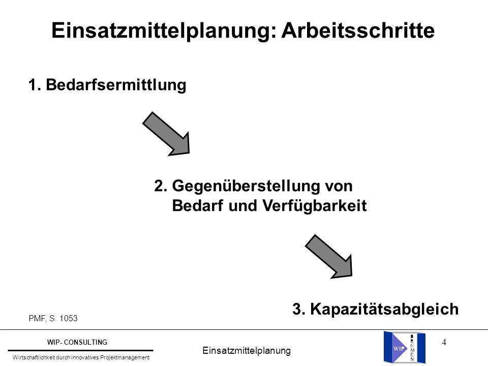4 Einsatzmittelplanung: Arbeitsschritte 1. Bedarfsermittlung 2. Gegenüberstellung von Bedarf und Verfügbarkeit 3. Kapazitätsabgleich PMF, S. 1053 Eins