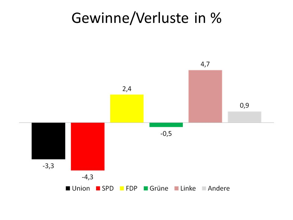 Gewinne/Verluste in %