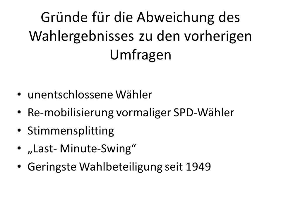 Gründe für die Abweichung des Wahlergebnisses zu den vorherigen Umfragen unentschlossene Wähler Re-mobilisierung vormaliger SPD-Wähler Stimmensplittin