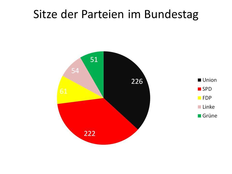 Sitze der Parteien im Bundestag