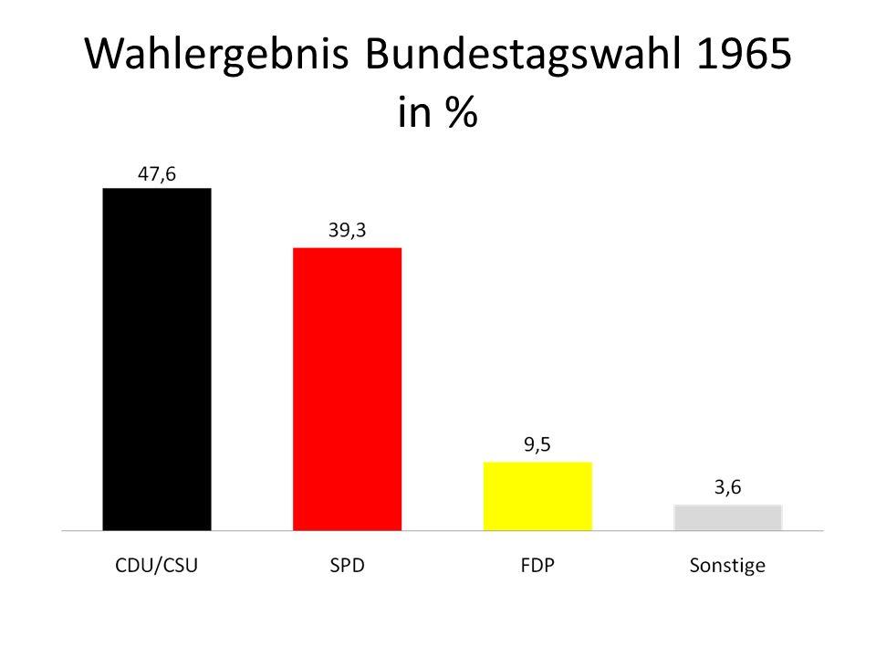 Wahlergebnis Bundestagswahl 1965 in %