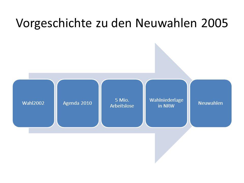 Vorgeschichte zu den Neuwahlen 2005 Wahl2002Agenda 2010 5 Mio. Arbeitslose Wahlniederlage in NRW Neuwahlen