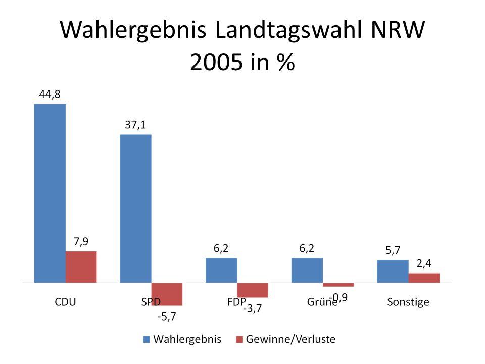 Wahlergebnis Landtagswahl NRW 2005 in %