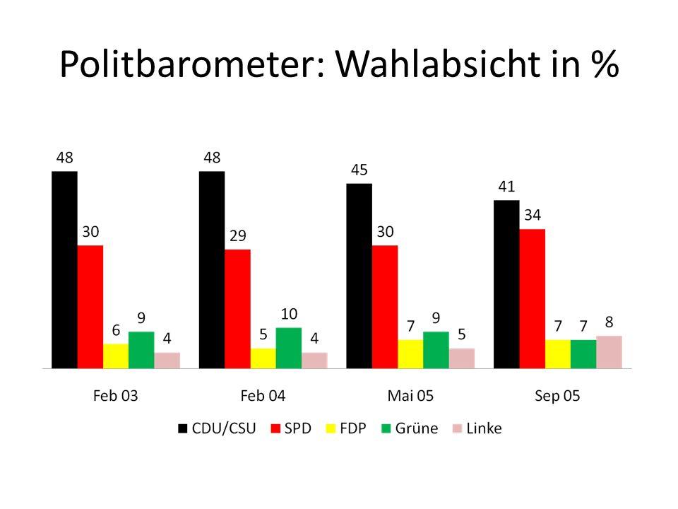 Politbarometer: Wahlabsicht in %