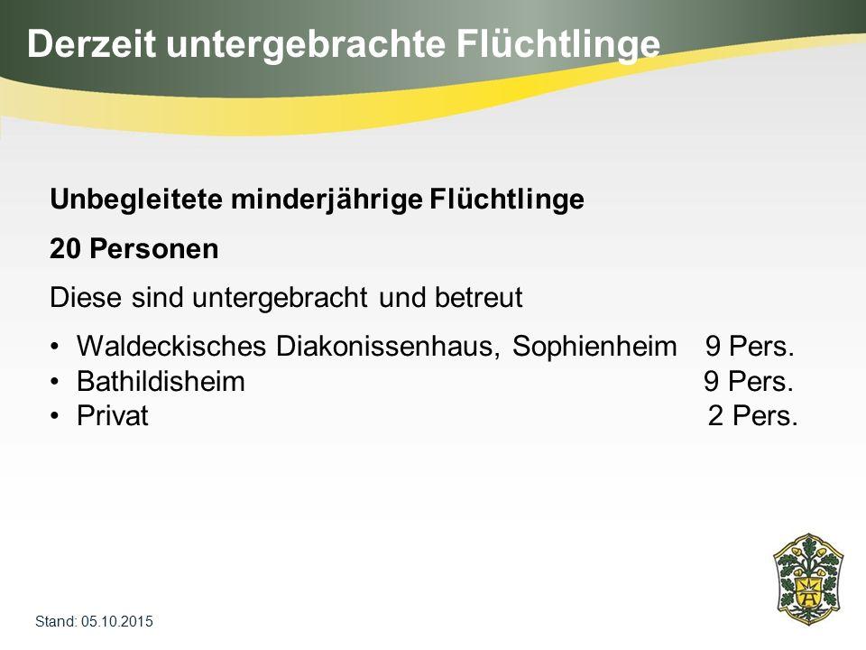 Gemeinschaftsunterkunft des Landkreises Bahnhofsstraße 42 31 Personen verschiedene Privatunterkünfte (z.B.