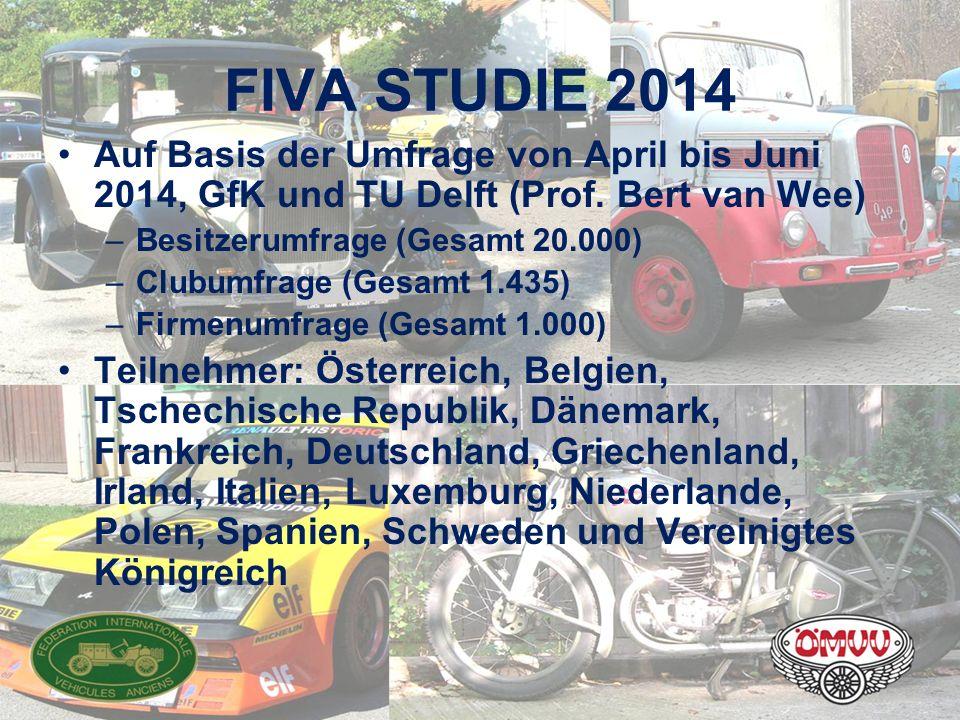 FIVA STUDIE 2014 Auf Basis der Umfrage von April bis Juni 2014, GfK und TU Delft (Prof. Bert van Wee) –Besitzerumfrage (Gesamt 20.000) –Clubumfrage (G