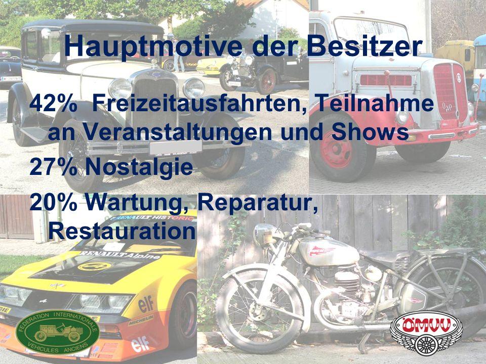 Hauptmotive der Besitzer 42% Freizeitausfahrten, Teilnahme an Veranstaltungen und Shows 27% Nostalgie 20% Wartung, Reparatur, Restauration