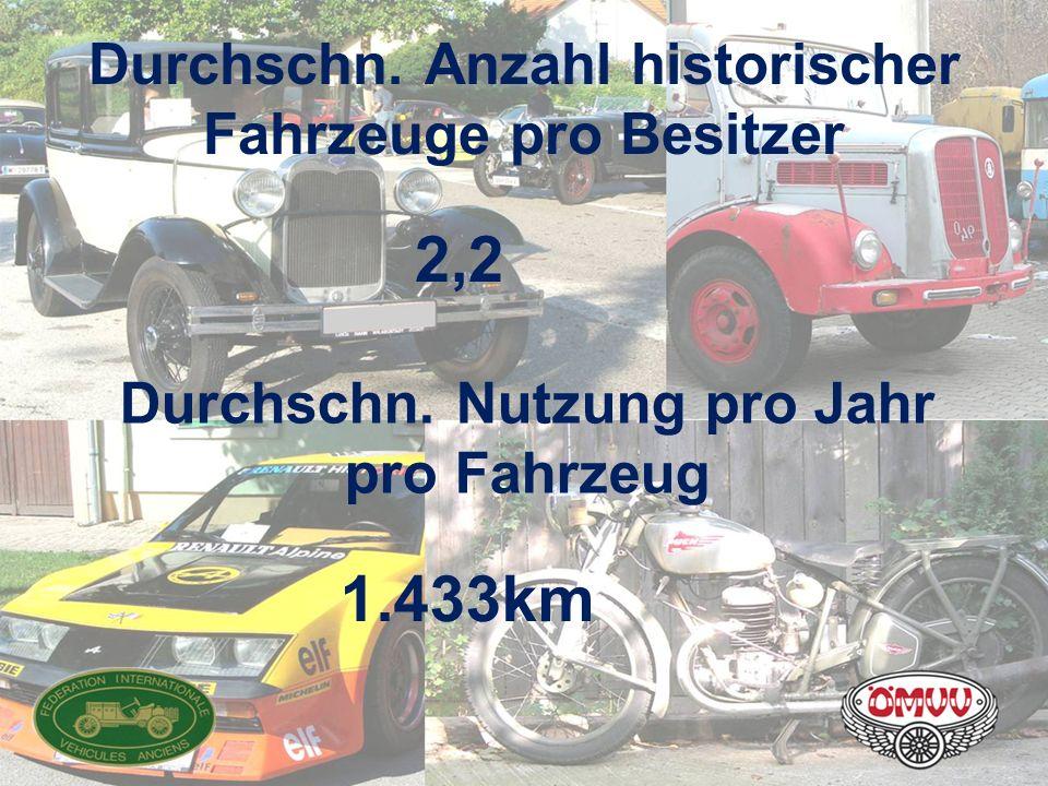 Durchschn. Anzahl historischer Fahrzeuge pro Besitzer 2,2 Durchschn. Nutzung pro Jahr pro Fahrzeug 1.433km