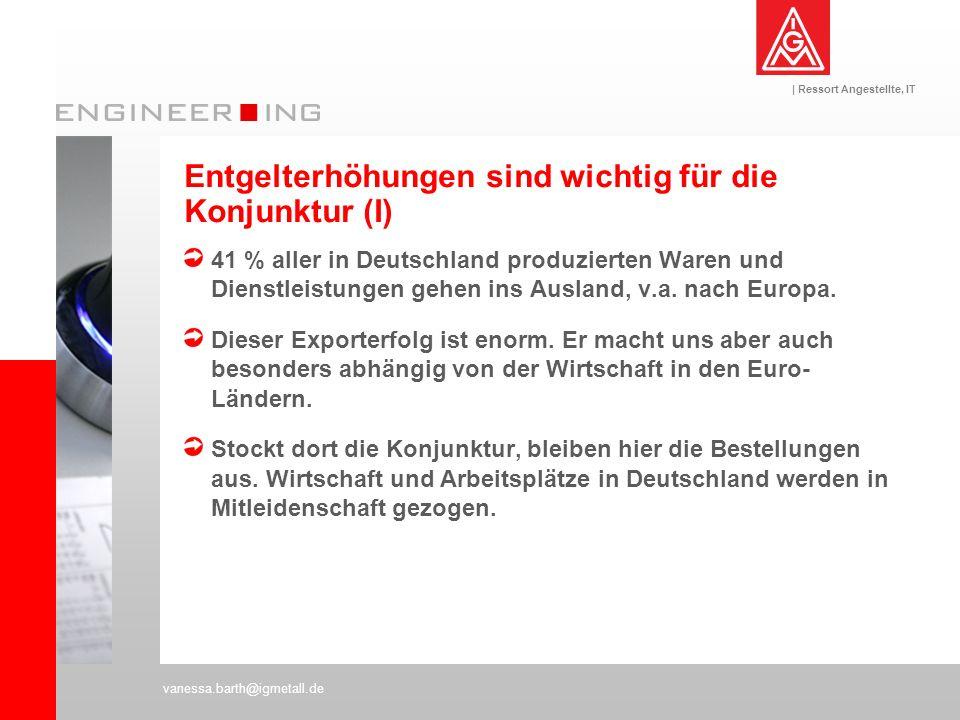 | Ressort Angestellte, IT vanessa.barth@igmetall.de Entgelterhöhungen sind wichtig für die Konjunktur (I) 41 % aller in Deutschland produzierten Waren