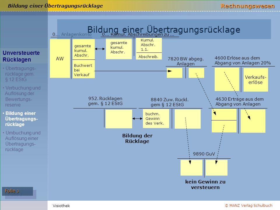 © MANZ Verlag Schulbuch Rechnungswesen Folie 3 Visiothek 4630 Erträge aus dem Abgang von Anlagen Bildung einer Übertragungsrücklage 0... Anlagenkonto