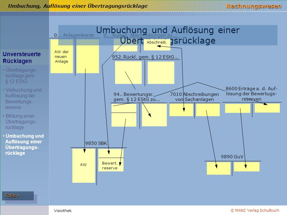 © MANZ Verlag Schulbuch Rechnungswesen Folie 4 Visiothek Umbuchung, Auflösung einer Übertragungsrücklage 0... Anlagenkonto0... Kumul. Abschreibungen z