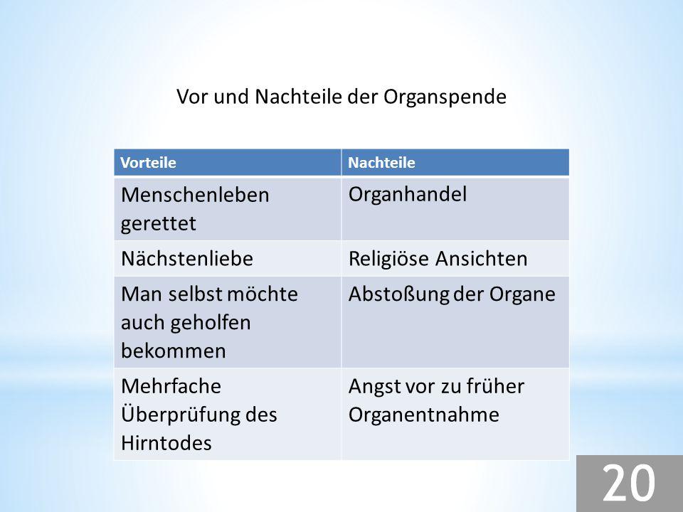 Vor und Nachteile der Organspende VorteileNachteile Menschenleben gerettet Organhandel NächstenliebeReligiöse Ansichten Man selbst möchte auch geholfe