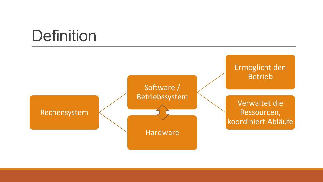 Definition Rechensystem Software / Betriebssystem Ermöglicht den Betrieb Verwaltet die Ressourcen, koordiniert Abläufe Hardware