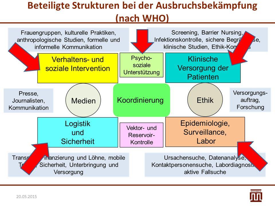 Beteiligte Strukturen bei der Ausbruchsbekämpfung (nach WHO) 20.05.2015