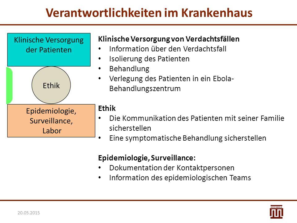 20.05.2015 Klinische Versorgung von Verdachtsfällen Information über den Verdachtsfall Isolierung des Patienten Behandlung Verlegung des Patienten in