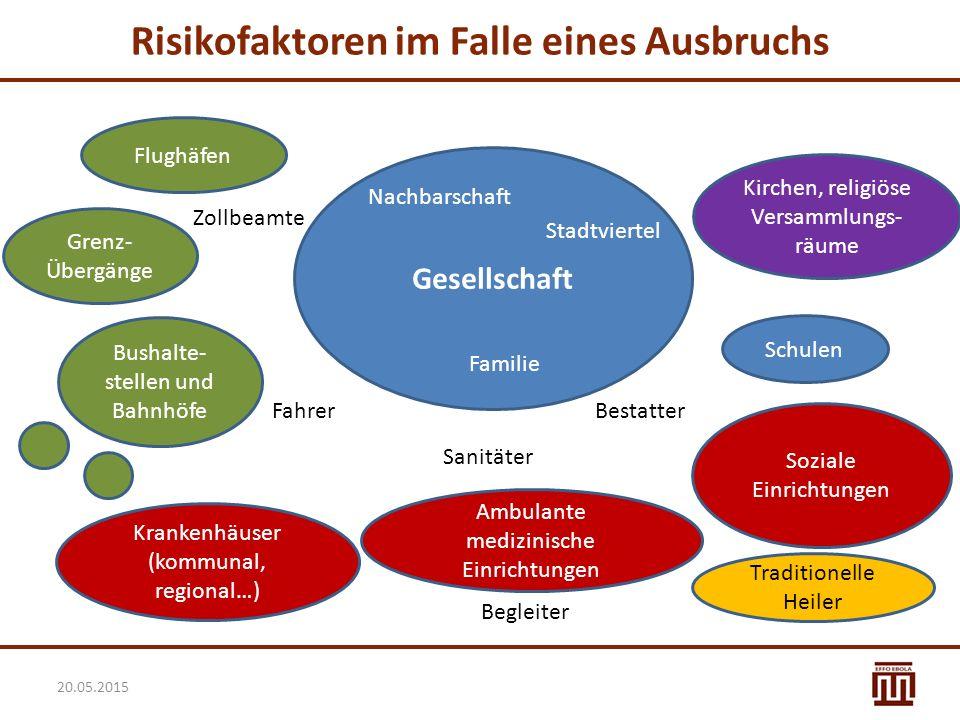 Risikofaktoren im Falle eines Ausbruchs Gesellschaft Flughäfen Grenz- Übergänge Bushalte- stellen und Bahnhöfe Krankenhäuser (kommunal, regional…) Amb