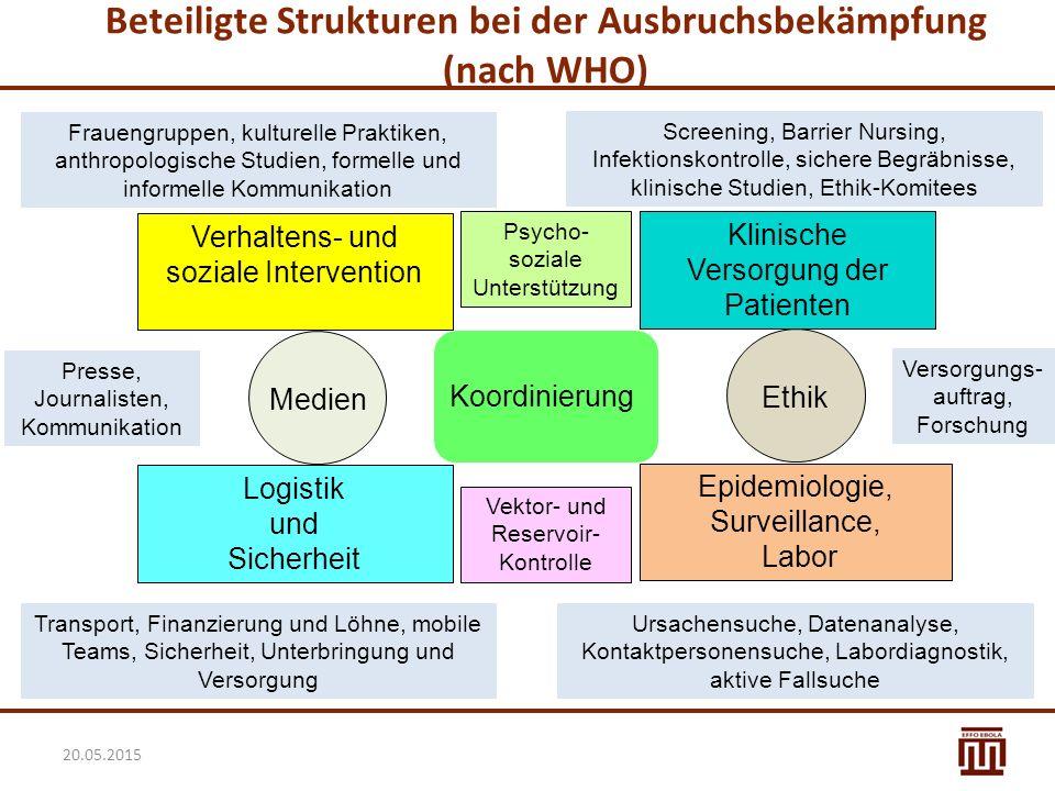 Beteiligte Strukturen bei der Ausbruchsbekämpfung (nach WHO) 20.05.2015 Verhaltens- und soziale Intervention Klinische Versorgung der Patienten Logist
