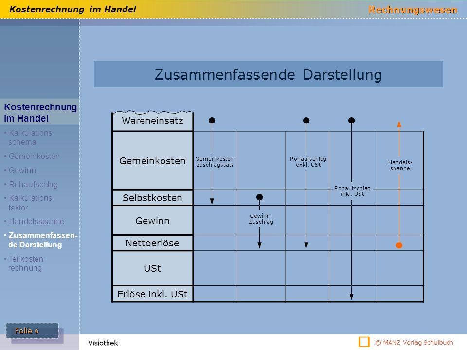 Folie 9 Kostenrechnung im Handel Zusammenfassende Darstellung Kostenrechnung im Handel Kalkulations- schema Gemeinkosten Gewinn Rohaufschlag Kalkulati