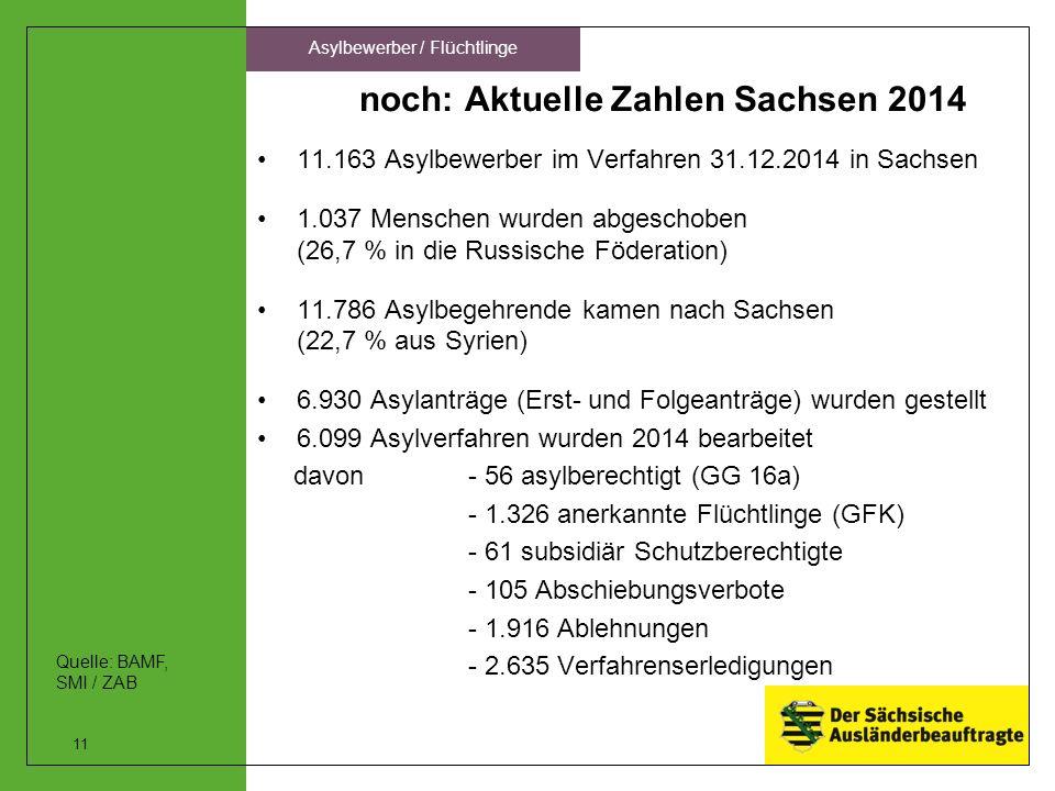 noch: Aktuelle Zahlen Sachsen 2014 11.163 Asylbewerber im Verfahren 31.12.2014 in Sachsen 1.037 Menschen wurden abgeschoben (26,7 % in die Russische Föderation) 11.786 Asylbegehrende kamen nach Sachsen (22,7 % aus Syrien) 6.930 Asylanträge (Erst- und Folgeanträge) wurden gestellt 6.099 Asylverfahren wurden 2014 bearbeitet davon - 56 asylberechtigt (GG 16a) - 1.326 anerkannte Flüchtlinge (GFK) - 61 subsidiär Schutzberechtigte - 105 Abschiebungsverbote - 1.916 Ablehnungen - 2.635 Verfahrenserledigungen 11 Asylbewerber / Flüchtlinge Quelle: BAMF, SMI / ZAB