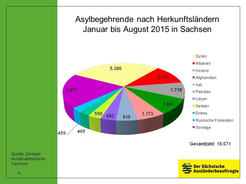 Asylbegehrende nach Herkunftsländern Januar bis August 2015 in Sachsen 12 Quelle: Zentrale Ausländerbehörde Sachsen