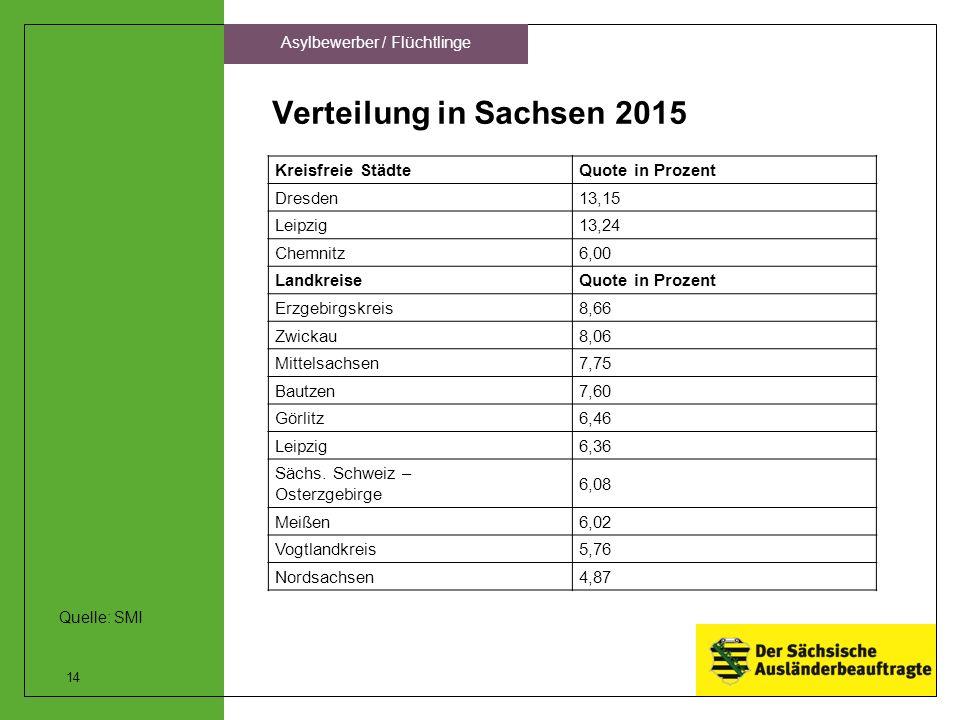 Verteilung in Sachsen 2015 14 Asylbewerber / Flüchtlinge Kreisfreie StädteQuote in Prozent Dresden13,15 Leipzig13,24 Chemnitz6,00 LandkreiseQuote in Prozent Erzgebirgskreis8,66 Zwickau8,06 Mittelsachsen7,75 Bautzen7,60 Görlitz6,46 Leipzig6,36 Sächs.