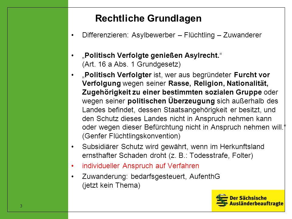 """Rechtliche Grundlagen Differenzieren: Asylbewerber – Flüchtling – Zuwanderer """"Politisch Verfolgte genießen Asylrecht. (Art."""